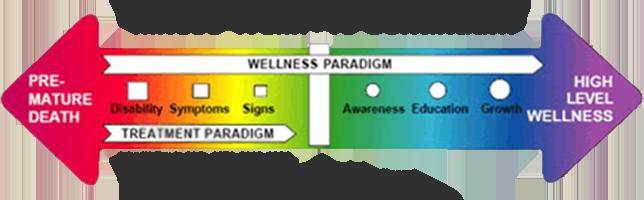 wellness_chart